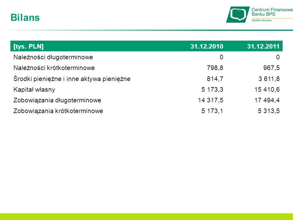 Bilans [tys. PLN] 31.12.2010 31.12.2011 Należności długoterminowe